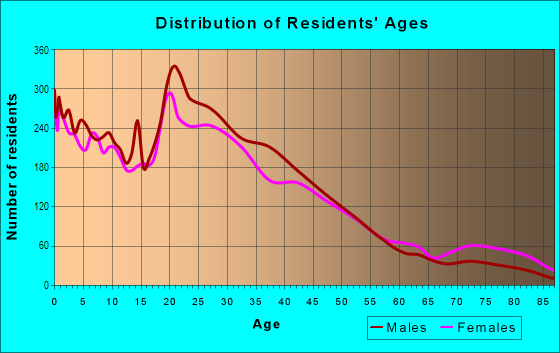 Age and Sex of Residents in Bluebonnet Hills in Fort Worth, TX