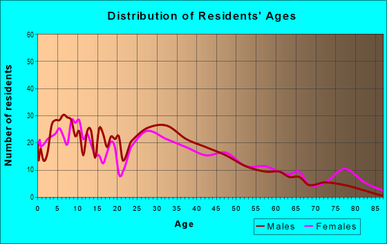 Age and Sex of Residents in Alamo Heights in Fort Worth, TX