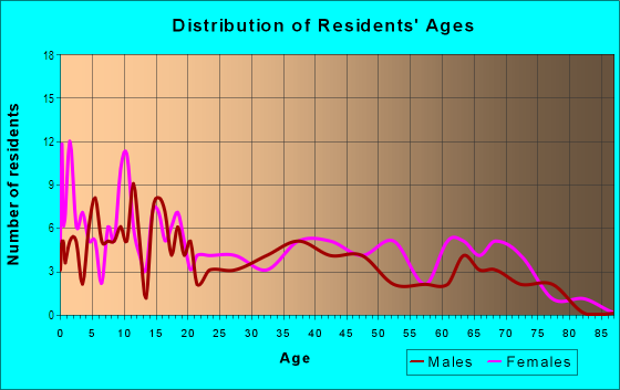 Age and Sex of Residents in Carver Heights East in Fort Worth, TX