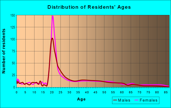 Age and Sex of Residents in University Place in Fort Worth, TX