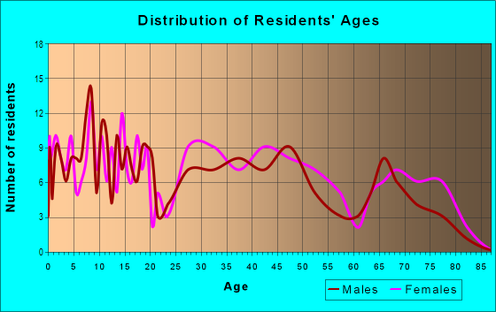 Age and Sex of Residents in Burton Hill Trinity Trails in Fort Worth, TX