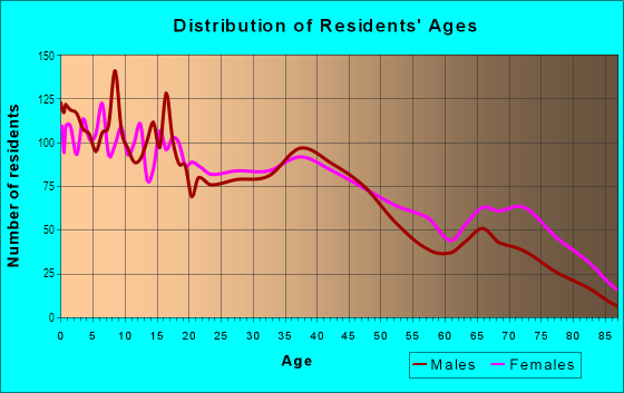 Age and Sex of Residents in Morningside in Fort Worth, TX
