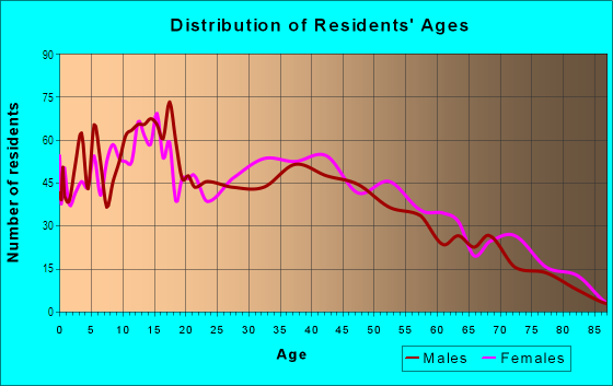 Age and Sex of Residents in Hallmark-Camelot in Fort Worth, TX