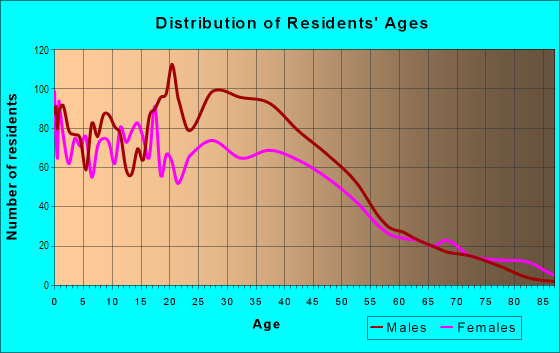 Age and Sex of Residents in Fairmount in Fort Worth, TX