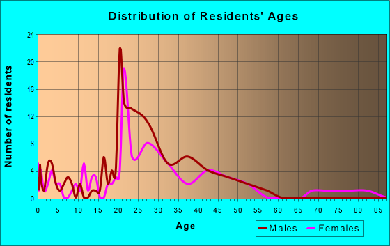 Age and Sex of Residents in Bluebonnet Place in Fort Worth, TX