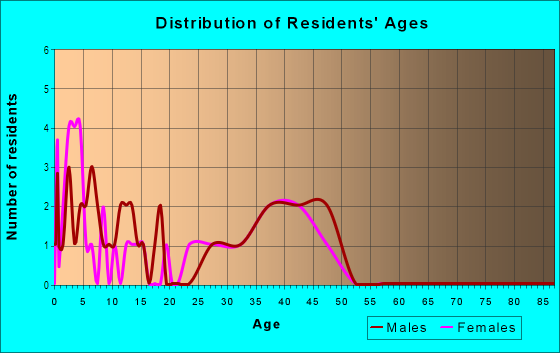 Age and Sex of Residents in Wells Point in Pflugerville, TX