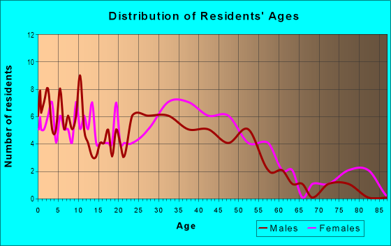 Age and Sex of Residents in Indian Creek in Laguna Hills, CA