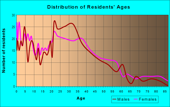 Age and Sex of Residents in Acacia Knolls in Laguna Hills, CA
