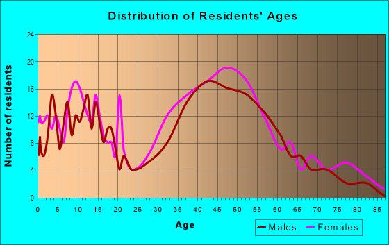 Age and Sex of Residents in Lake Chateau in Laguna Niguel, CA