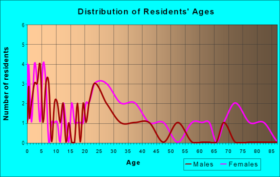 Age and Sex of Residents in Range Drive in Mesquite, TX