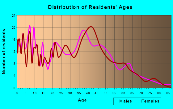 Age and Sex of Residents in Pacesetter in Laguna Niguel, CA