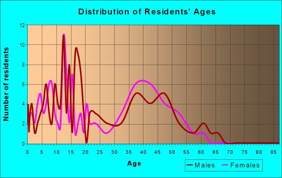 Age and Sex of Residents in Timberland in Mesquite, TX
