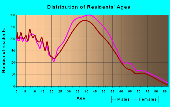 Age and Sex of Residents in Laguna Niguel North in Laguna Niguel, CA