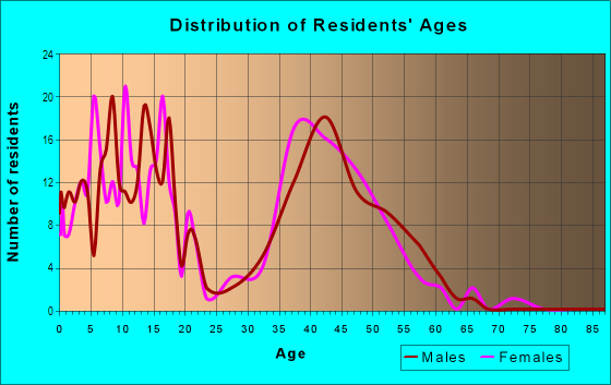 Age and Sex of Residents in Glenwick Estates in Flower Mound, TX