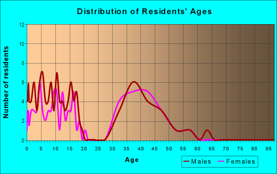 Age and Sex of Residents in Lakeview Estates in Flower Mound, TX
