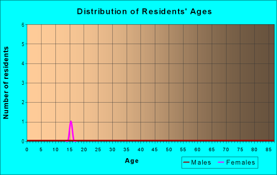 Age and Sex of Residents in Oak Bend Estates in Flower Mound, TX