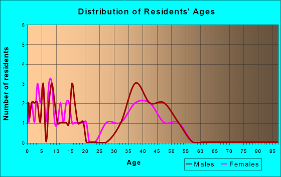 Age and Sex of Residents in Reserve At Hickory Springs in Flower Mound, TX