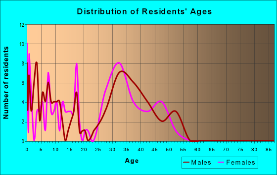 Age and Sex of Residents in Timberview Estates West in Flower Mound, TX