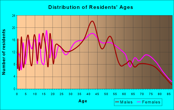 Age and Sex of Residents in Lakewood Country Club in Lakewood, CA