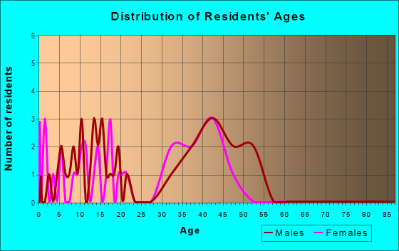 Age and Sex of Residents in Huntington Trails in Round Rock, TX