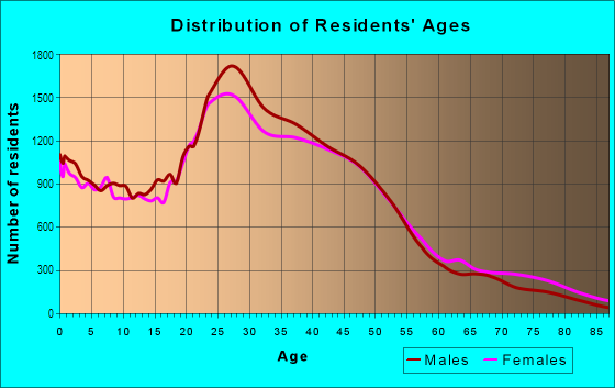 Age and Sex of Residents in South Austin in Austin, TX