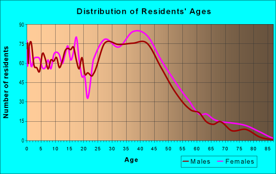 Age and Sex of Residents in Cherry Creek in Austin, TX