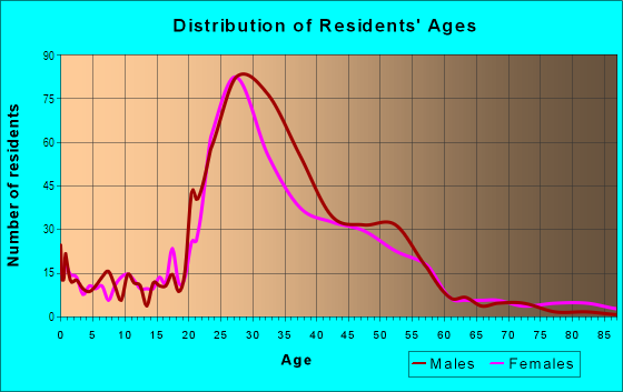 Age and Sex of Residents in Clarksville in Austin, TX
