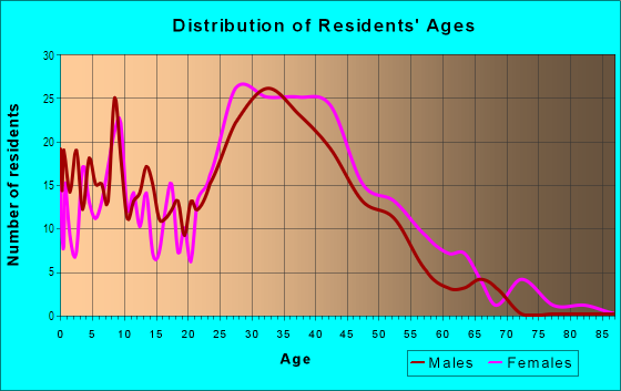 Age and Sex of Residents in Ridgemont in Mission Viejo, CA