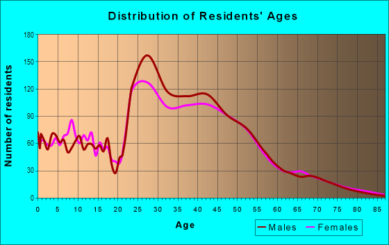 Age and Sex of Residents in Great Hills in Austin, TX