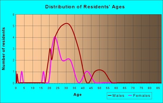 Age and Sex of Residents in Convention Center District in Austin, TX