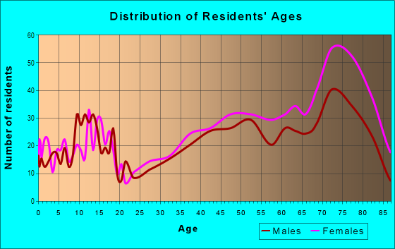 Age and Sex of Residents in Mountainview in Waco, TX