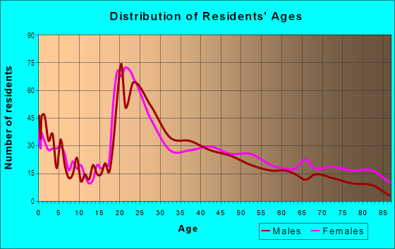 Age and Sex of Residents in Richland Hills in Waco, TX