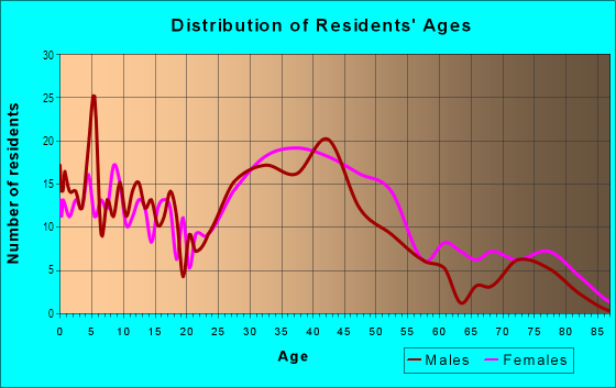 Age and Sex of Residents in Richardson Heights in Richardson, TX
