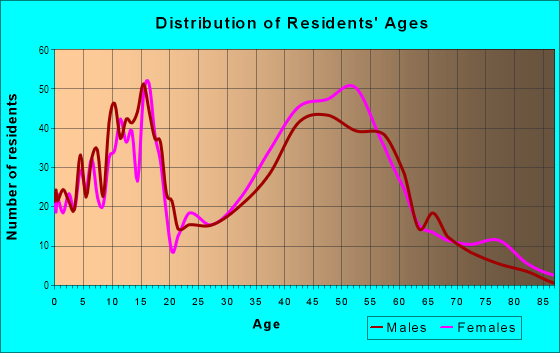 Age and Sex of Residents in Duck Creek in Richardson, TX