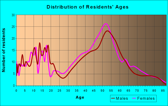 Age and Sex of Residents in Finisterra on the Lake in Mission Viejo, CA