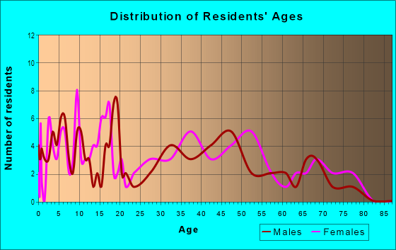 Age and Sex of Residents in Imperial Heights in Midland, TX