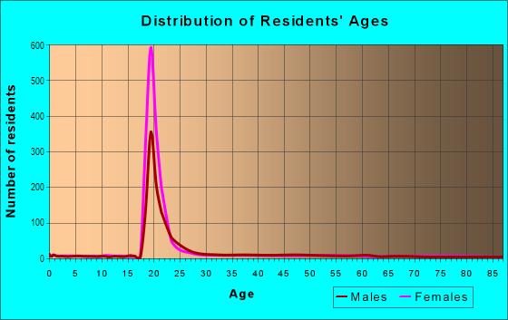 Age and Sex of Residents in Texas Christian University District in Fort Worth, TX