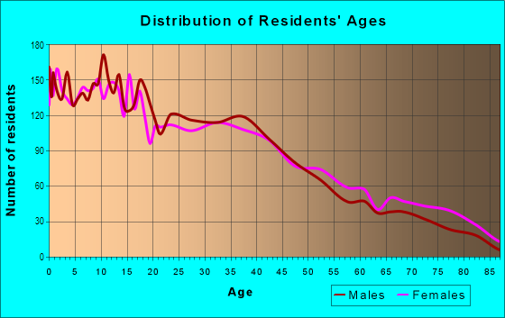 Age and Sex of Residents in Sansom Park in Fort Worth, TX
