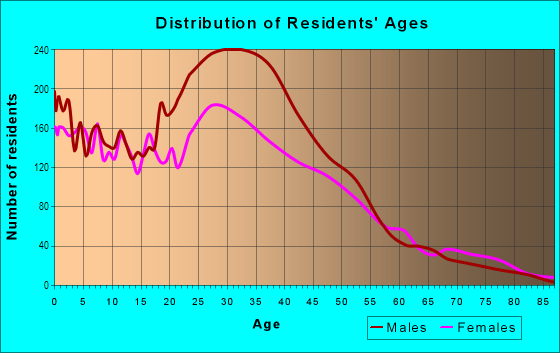 Age and Sex of Residents in Fossil Creek in Fort Worth, TX