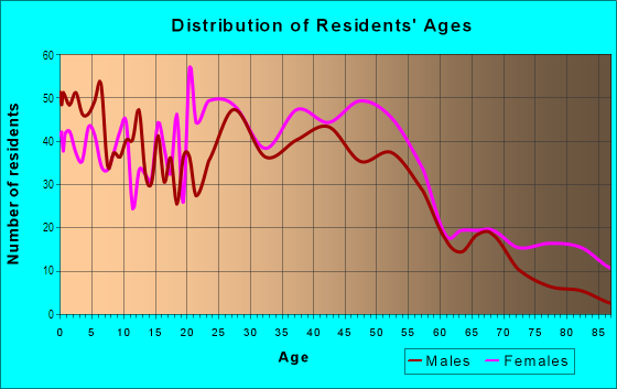 Age and Sex of Residents in Diamond Hill in Fort Worth, TX