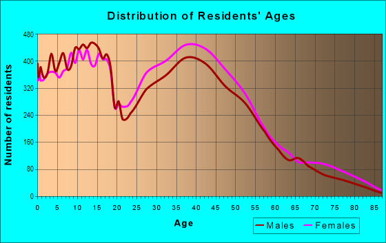 Age and Sex of Residents in Candleridge in Fort Worth, TX