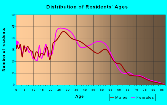 Age and Sex of Residents in Woodlands on the Creek in Dallas, TX