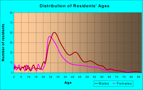 Age and Sex of Residents in Victory Park in Dallas, TX