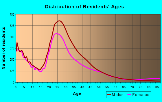 Age and Sex of Residents in Vickery Meadows in Dallas, TX