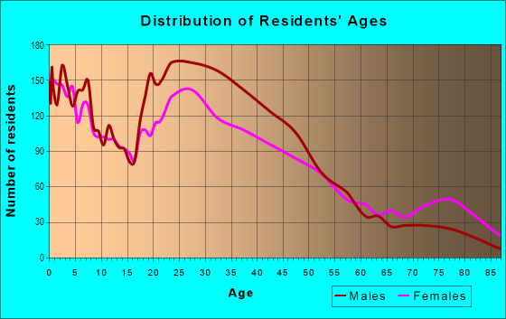 Age and Sex of Residents in Stevens Park in Dallas, TX
