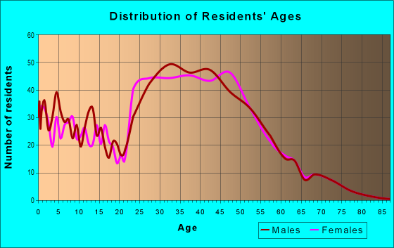 Age and Sex of Residents in Preston Highlands in Dallas, TX