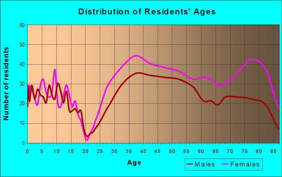 Age and Sex of Residents in Preston Center in Dallas, TX