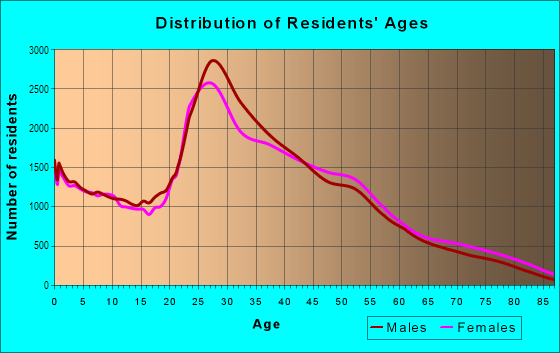 Age and Sex of Residents in North Dallas in Dallas, TX
