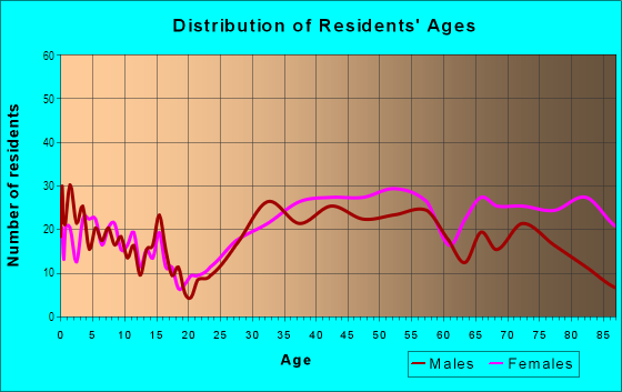 Age and Sex of Residents in Melshire Estates in Dallas, TX