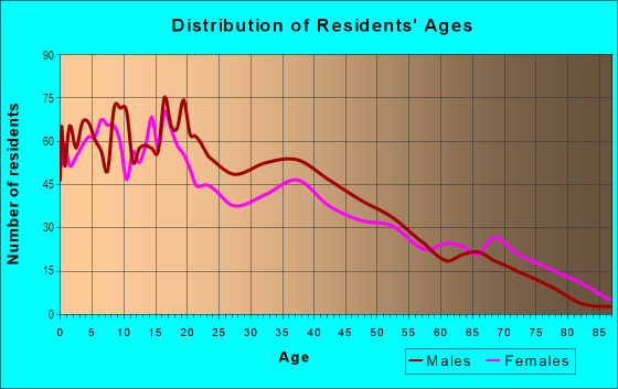 Age and Sex of Residents in Los Altos in Dallas, TX